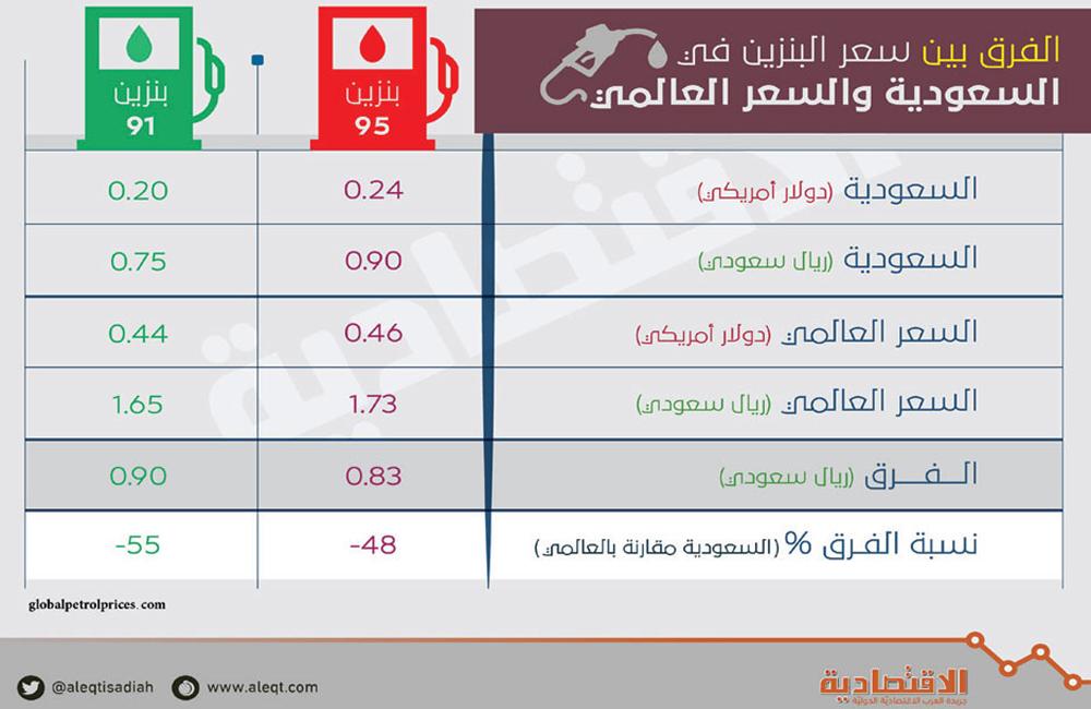 سعر لتر البنزين في السعودية