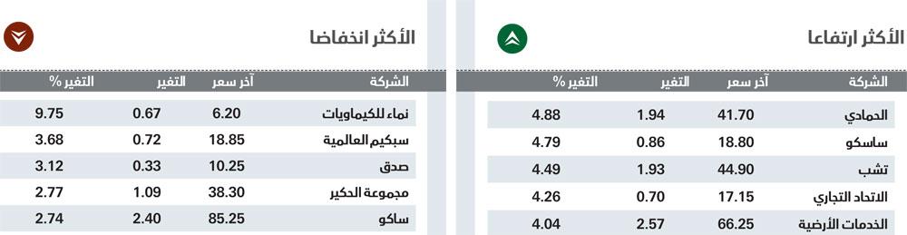 الأسهم السعودية تنهي تداولات 2016 بارتفاع 4.3 %