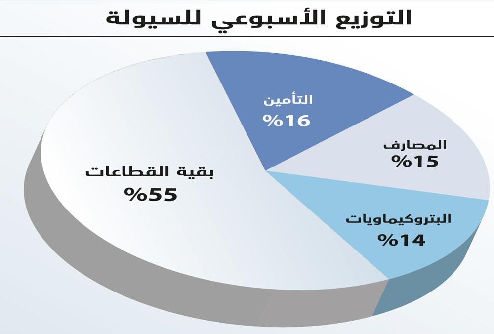 الأسهم السعودية تنهي آخر أسبوع في العام بمكاسب 26 مليار ريال