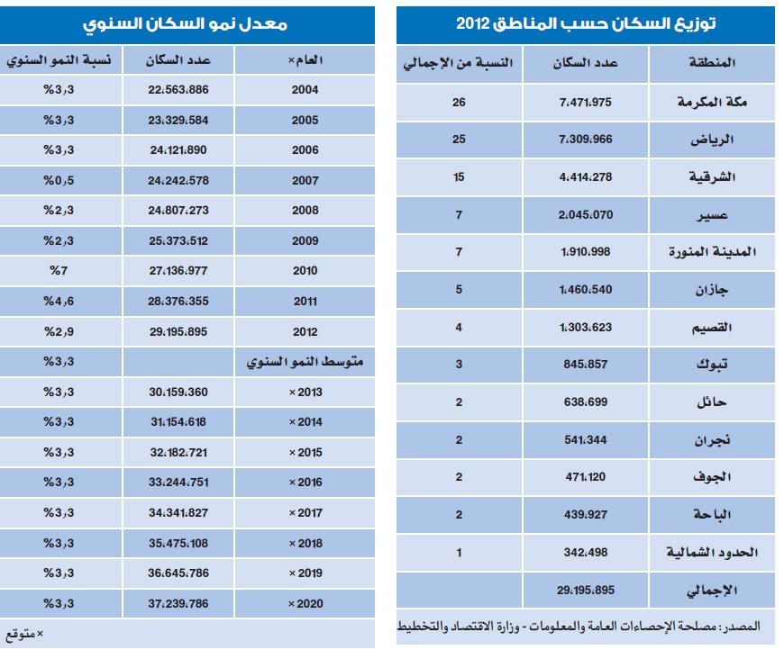 37 2 مليون نسمة سكان السعودية في 2020 بنمو 3 3 سنويا صحيفة الاقتصادية