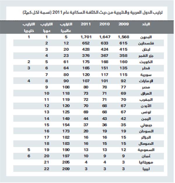 مغفرة يقطع الكتاب المقدس عدد السكان في الدول العربية Comertinsaat Com