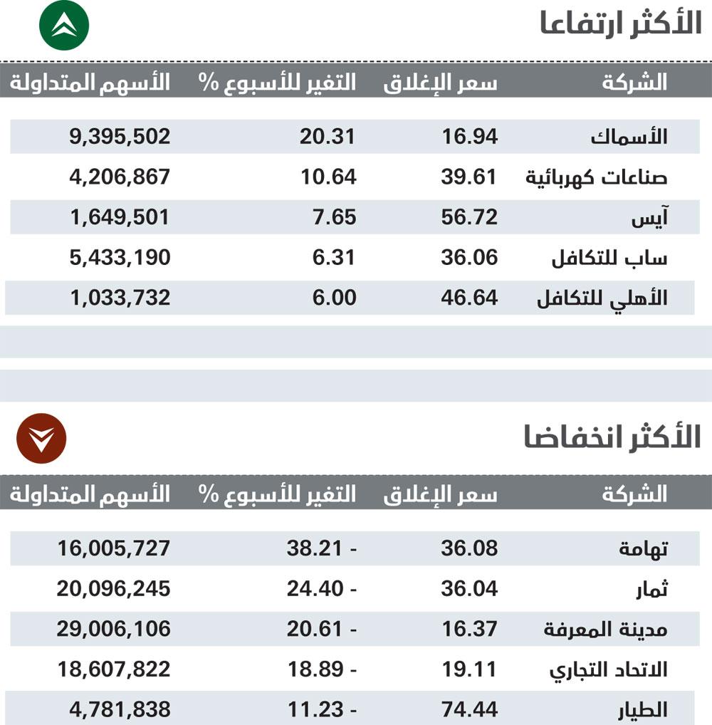 الأسهم السعودية تقلص خسائرها الأسبوعية وتغلق متراجعة 3 % عند 7383 نقطة