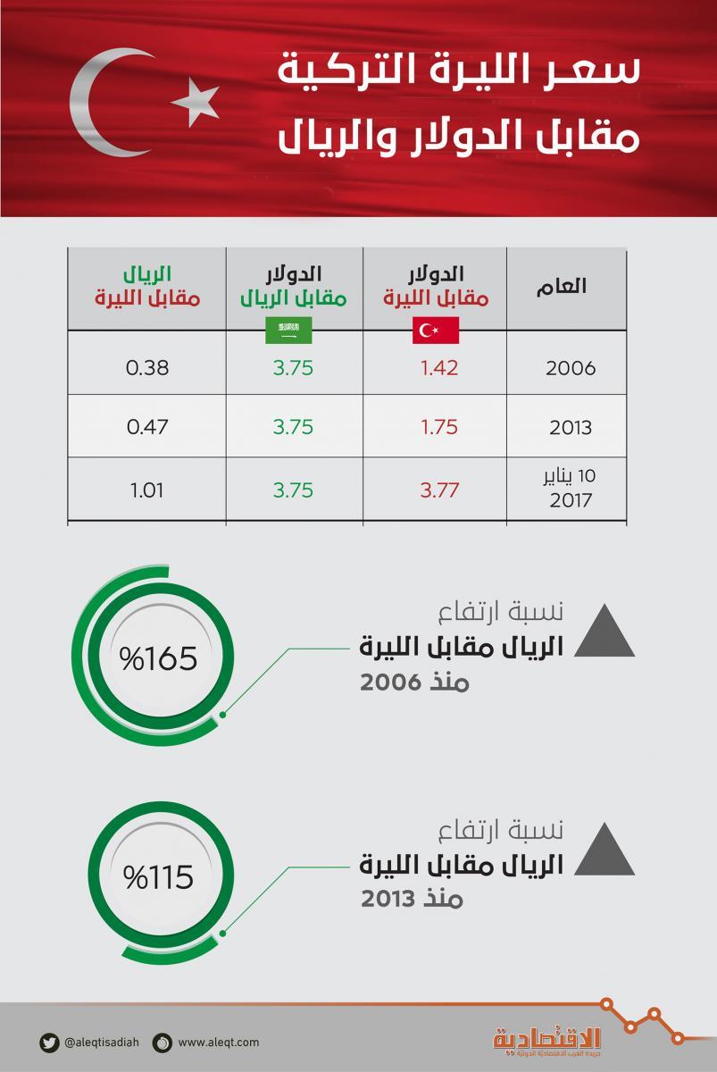لأول مرة قيمة الريال السعودي تتجاوز الليرة التركية صحيفة الاقتصادية