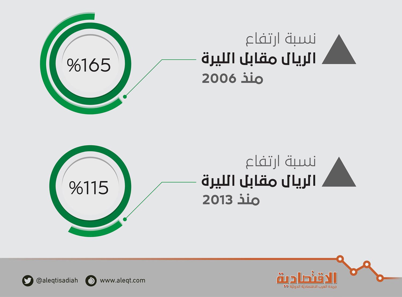الليرة التركية كم ريال سعودي