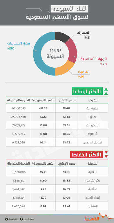 الأسهم السعودية تفقد 21 مليار ريال من قيمتها السوقية بضغط معظم القطاعات   صحيفة الاقتصادية
