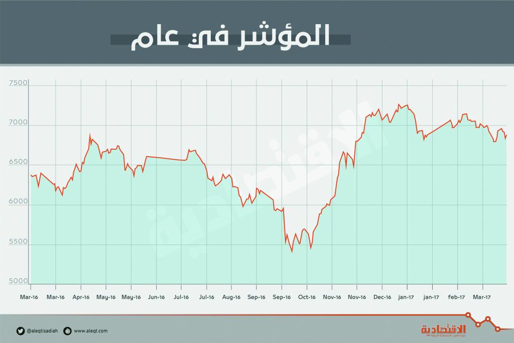 الأسهم السعودية تتراجع بضغط معظم القطاعات.. وترقب لتداولات إيجابية مطلع الأسبوع   صحيفة الاقتصادية