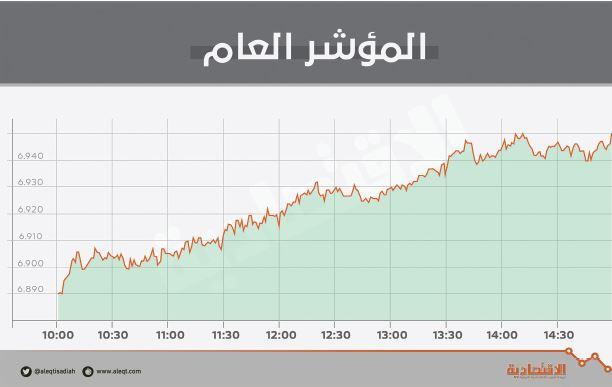 الأسهم السعودية تقترب من حاجز 7000 نقطة وتتغلب على متوسط 21 يوما   صحيفة الاقتصادية