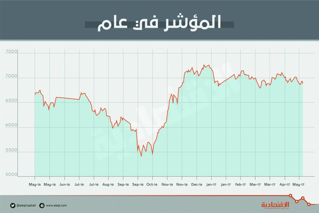 سيولة الأسهم المحلية تتراجع 27 % .. 13 مليار ريال في أسبوع   صحيفة الاقتصادية