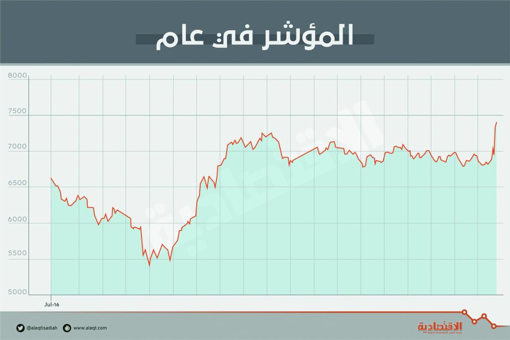 الأسهم السعودية تكسب 145 مليار ريال في أفضل أسبوع منذ 2011   صحيفة الاقتصادية