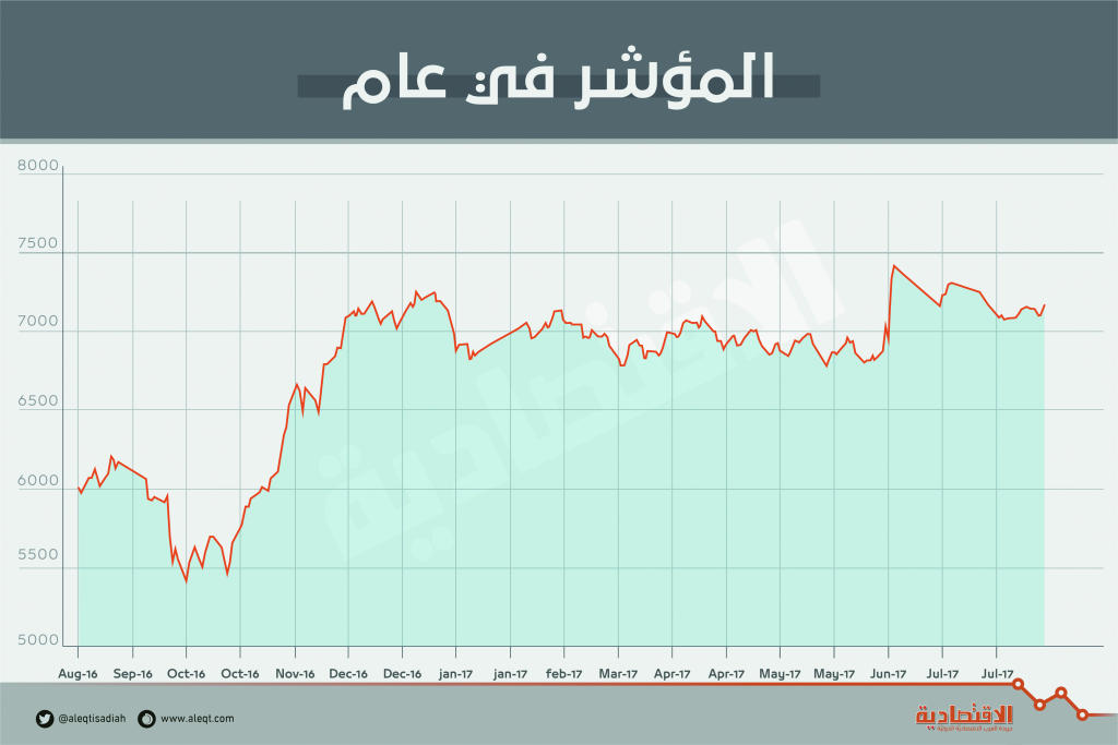 رغم تراجع معظم القطاعات.. الأسهم ترتفع للأسبوع الثاني على التوالي   صحيفة الاقتصادية