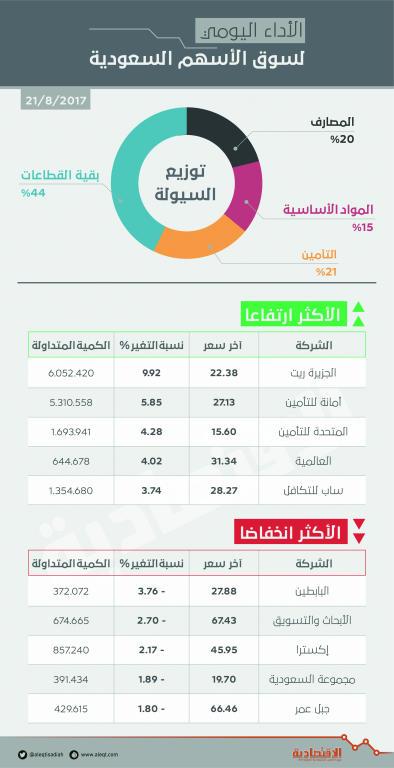 الأسهم السعودية ترتفع للجلسة الرابعة .. وقطاع التأمين يتصدر التداولات   صحيفة الاقتصادية