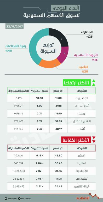 الأسهم السعودية تواصل ارتفاعها للجلسة السادسة وسط أداء محفز لـ «المصارف»   صحيفة الاقتصادية