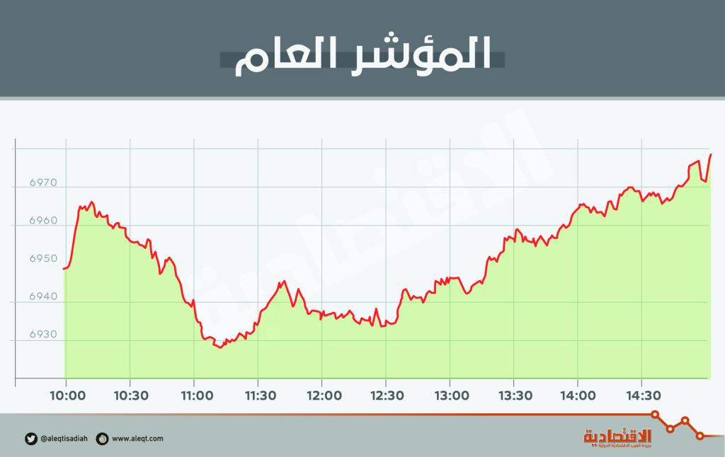 بدعم  المصارف .. الأسهم السعودية تعود للارتفاع والسيولة تصعد 37 %   صحيفة الاقتصادية