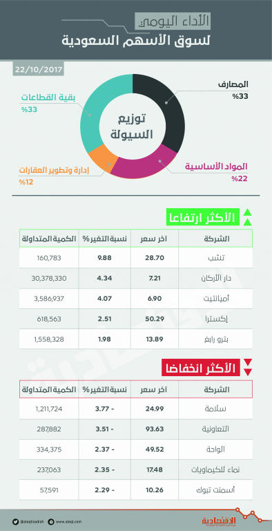 الأسهم السعودية تتجاهل النتائج الإيجابية للشركات وتكسر حاجز 7000 نقطة   صحيفة الاقتصادية