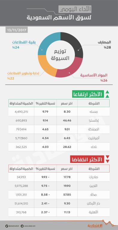 الأسهم السعودية ترتفع 28 نقطة .. «والمصارف» تتصدر التداولات   صحيفة الاقتصادية