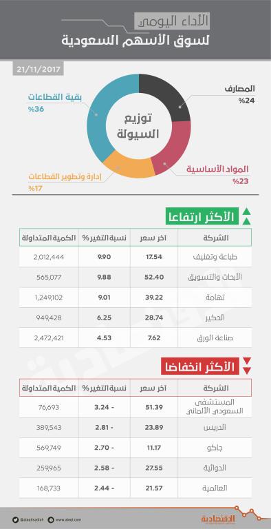 الأسهم السعودية .. سيولة شرائية تخفق في دفع المؤشر نحو المنطقة الخضراء   صحيفة الاقتصادية