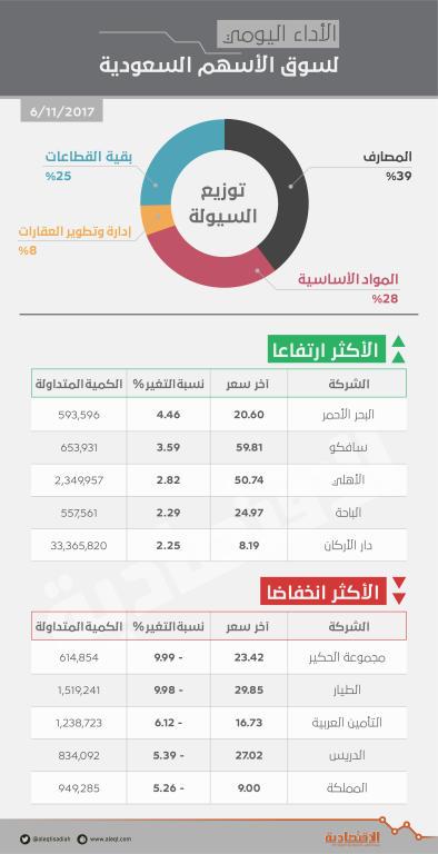 الأسهم السعودية تغلق في المنطقة الخضراء بدعم من قطاع المصارف   صحيفة الاقتصادية