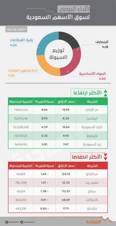 الأسهم السعودية عند أعلى مستوى في شهرين بدعم  إدارة وتطوير العقارات    صحيفة الاقتصادية