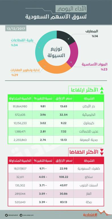 «الكهرباء» تفقد الأسهم السعودية حاجز 7100 نقطة .. والسيولة تهبط 12 %   صحيفة الاقتصادية