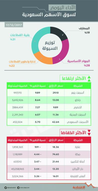 الأسهم السعودية تقترب من حاجز 7100 نقطة بقيادة شركات الأسمنت   صحيفة الاقتصادية