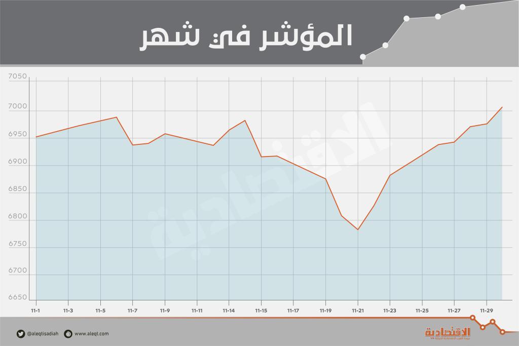 الأسهم السعودية تضيف 13.4 مليار ريال إلى قيمتها السوقية في نوفمبر   صحيفة الاقتصادية
