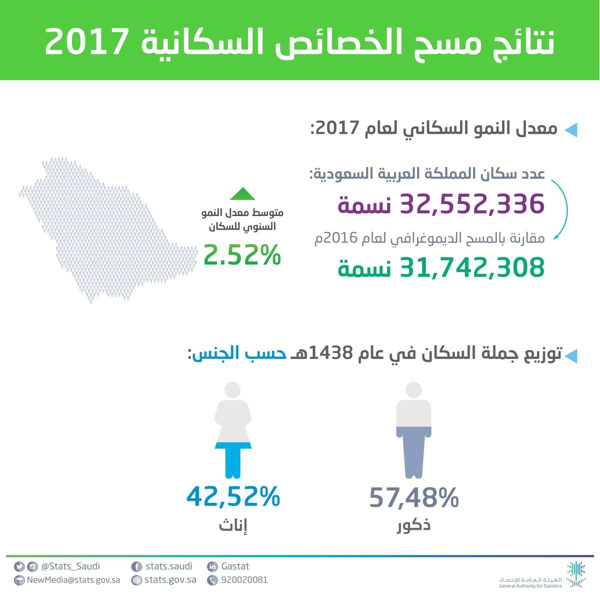 الإحصاء عـدد سكان المملكة 32 5 مليون نسمة السعوديون 63 صحيفة الاقتصادية