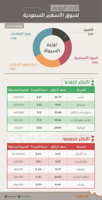 الأسهم السعودية تتراجع للجلسة الثانية بضغط  العقارات  .. والسيولة دون 3 مليارات ريال   صحيفة الاقتصادية