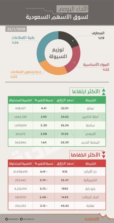 الأسهم السعودية تهبط دون مستوى 7500 نقطة وسط تراجع معظم القطاعات   صحيفة الاقتصادية