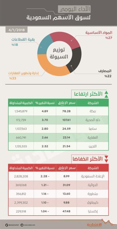 المصارف  تقود الأسهم السعودية إلى أعلى مستوى في 3 أشهر   صحيفة الاقتصادية