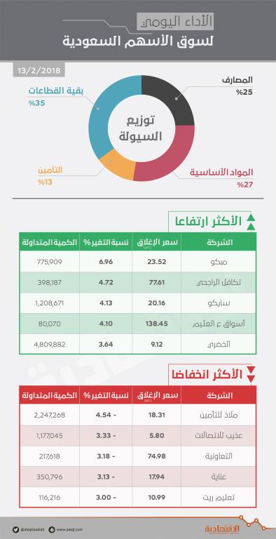 الأسهم السعودية تحافظ على مستوى 7400 نقطة رغم ضغوط القطاعات القيادية   صحيفة الاقتصادية