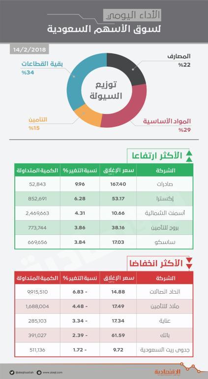 الأسهم السعودية تعاود الارتفاعات بوتيرة ضعيفة.. والسيولة دون 3 مليارات ريـال   صحيفة الاقتصادية