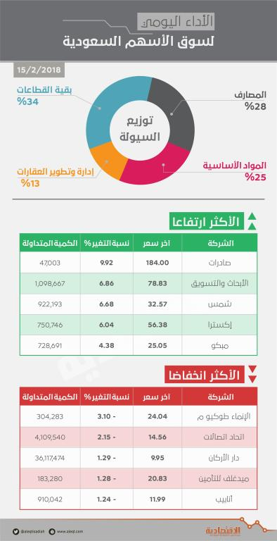 الأسهم السعودية تصعد 1.2 % متجاوزة حاجز 7500 نقطة بدعم «المصارف»   صحيفة الاقتصادية