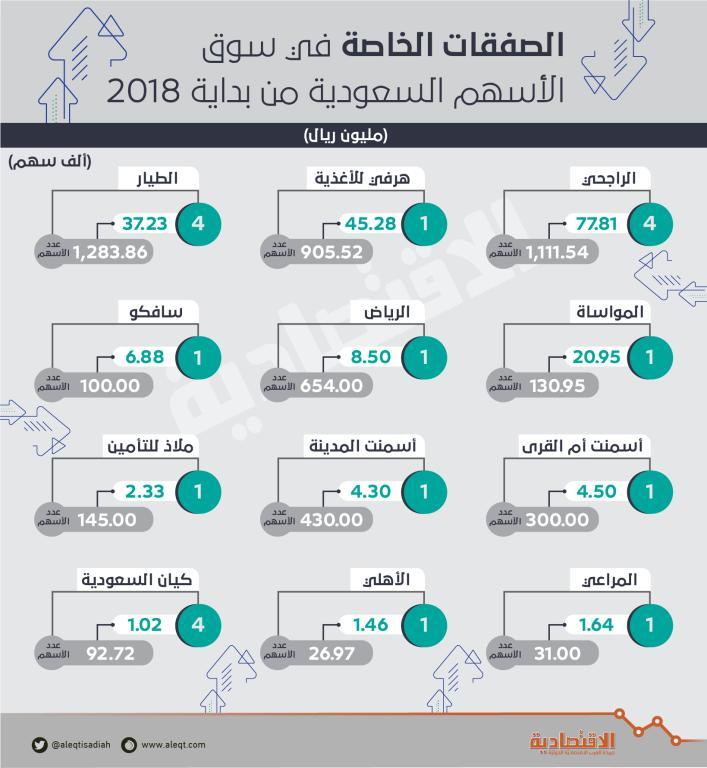 19 صفقة خاصة على 5.3 مليون سهم منذ مطلع 2018 .. بـ 213 مليون ريال    صحيفة الاقتصادية