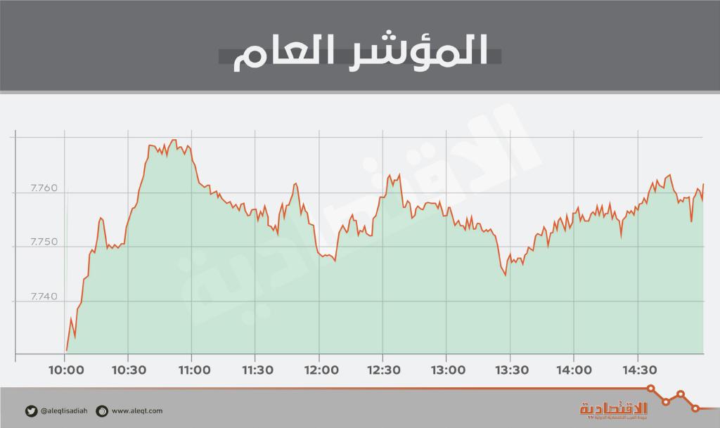 الأسهم السعودية تزيد وتيرة ارتفاعها مع اقتراب انضمامها لمؤشر فوتسي   صحيفة الاقتصادية
