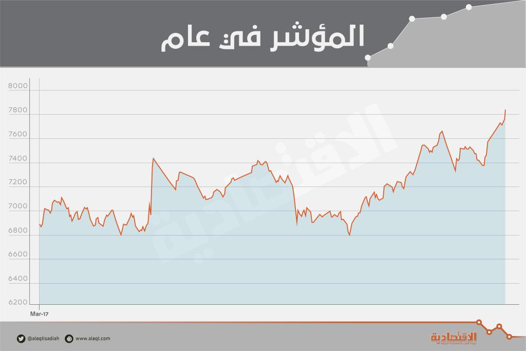 بدعم القطاعات القيادية .. الأسهم السعودية عند أعلى مستوياتها منذ أغسطس 2015   صحيفة الاقتصادية