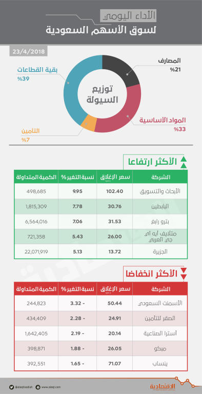 الأسهم السعودية تخترق 8300 نقطة .. والقيمة السوقية تقترب من تريليوني ريال   صحيفة الاقتصادية