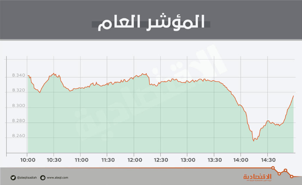 الأسهم السعودية تتراجع بضغط «المواد الأساسية».. والسيولة تتجاوز 6 مليارات ريال   صحيفة الاقتصادية