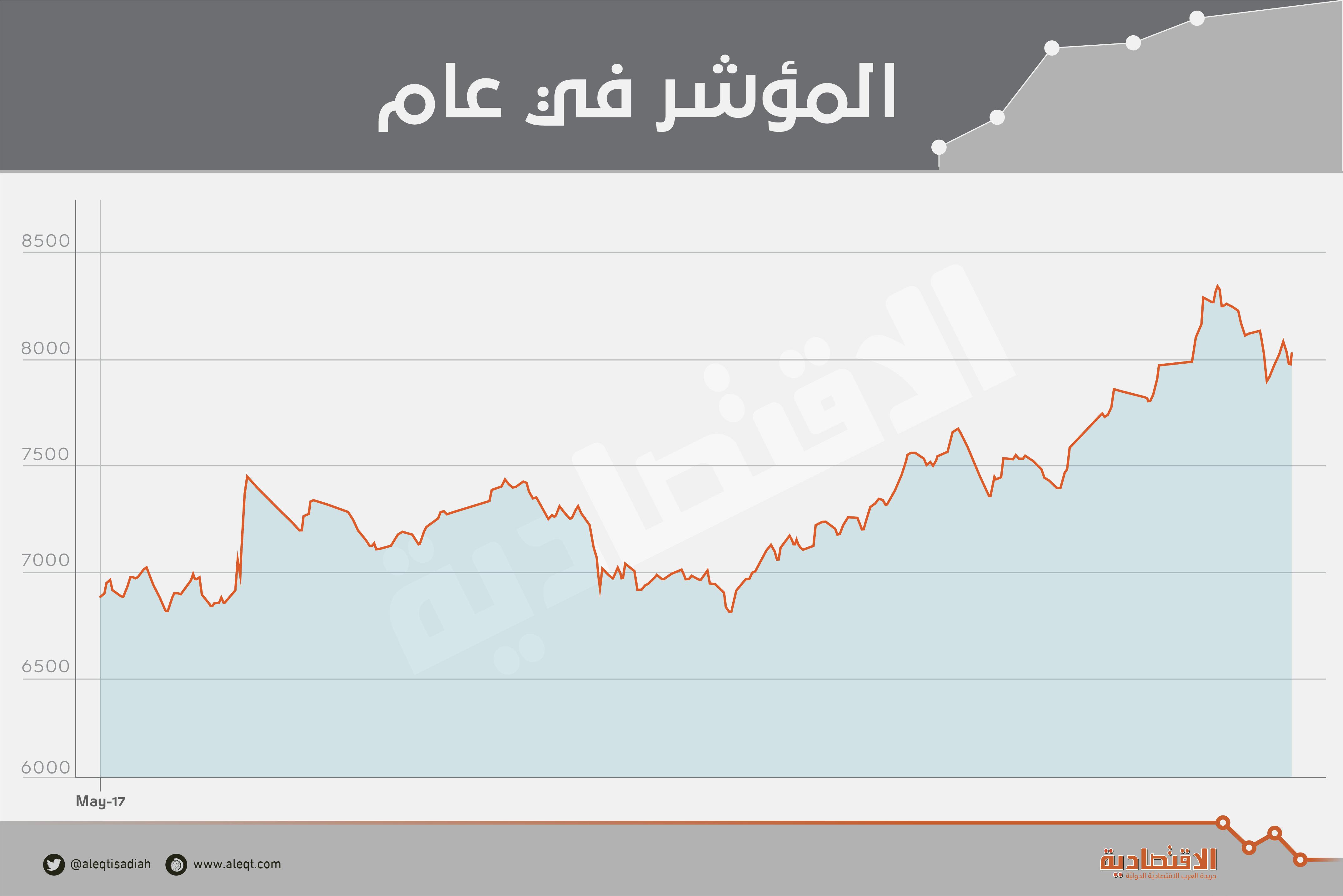 الأسهم السعودية تنهي سلسلة تراجعات دامت 3 أسابيع .. وترتفع 1.3 %   صحيفة الاقتصادية