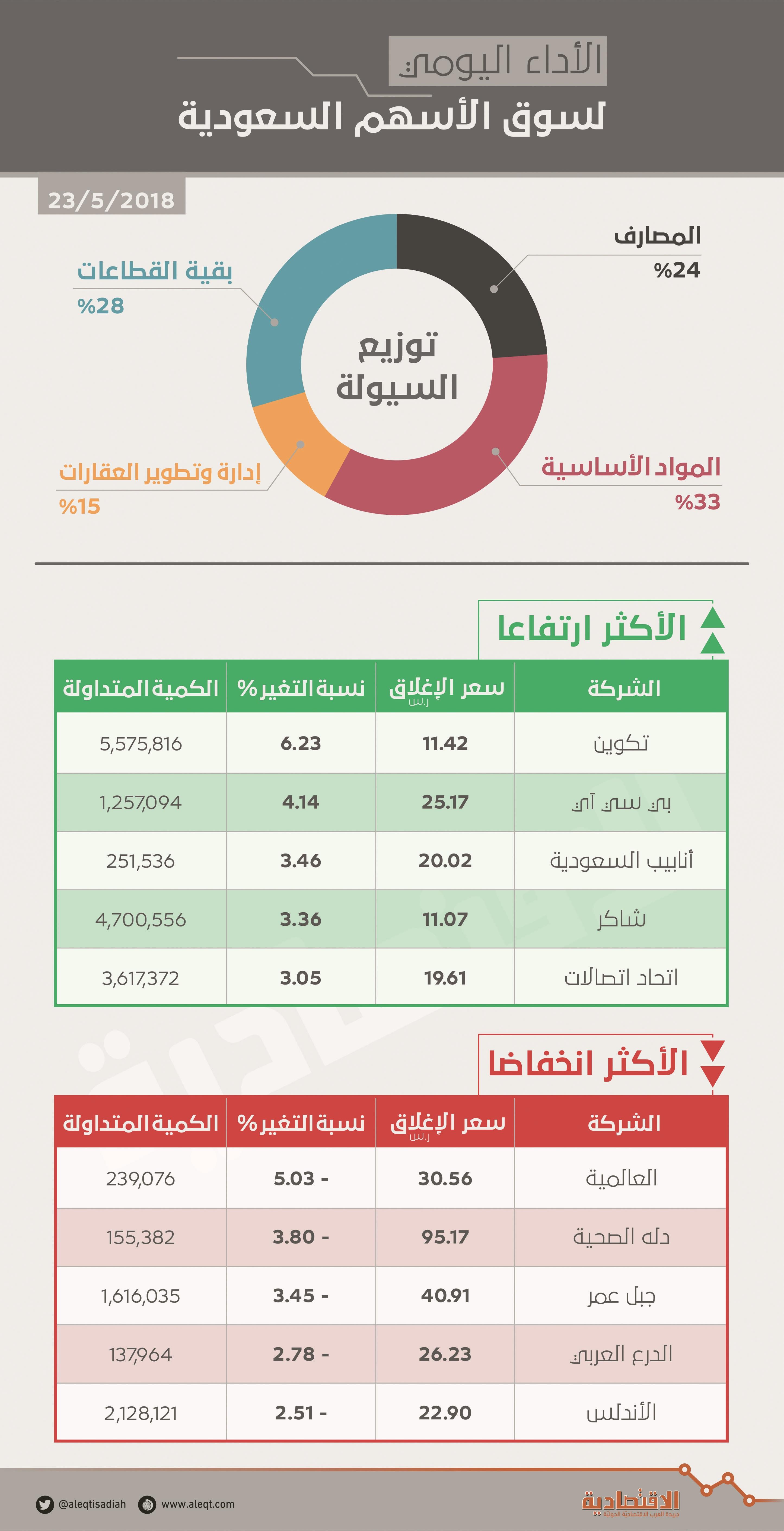 الأسهم السعودية تعود إلى اللون الأحمر وسط تراجع العقارات والقطاعات القيادية   صحيفة الاقتصادية