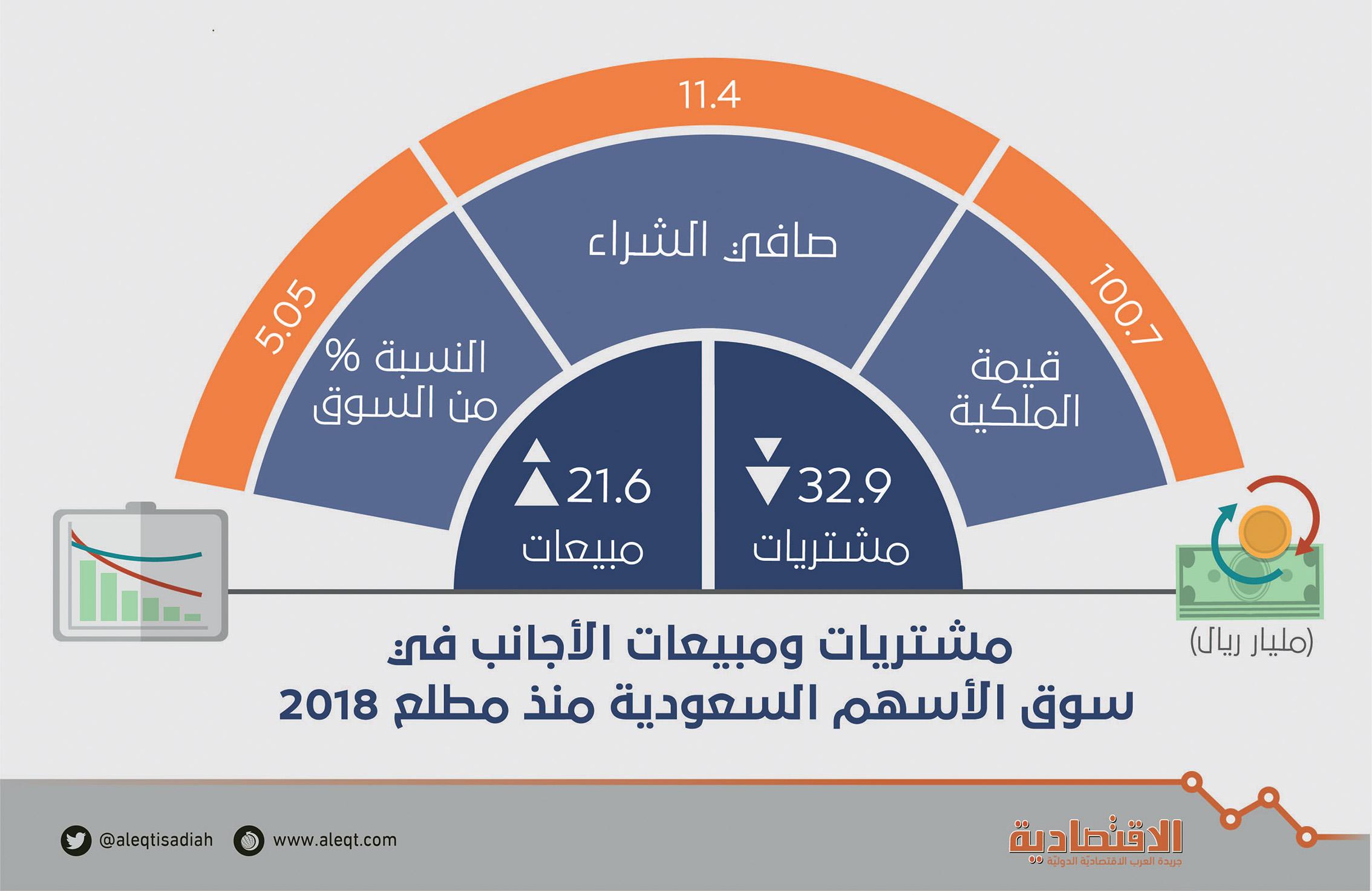 حصة الأجانب في الأسهم السعودية تتجاوز 100 مليار ريال لأول مرة.. استباقا لـ MSCI    صحيفة الاقتصادية