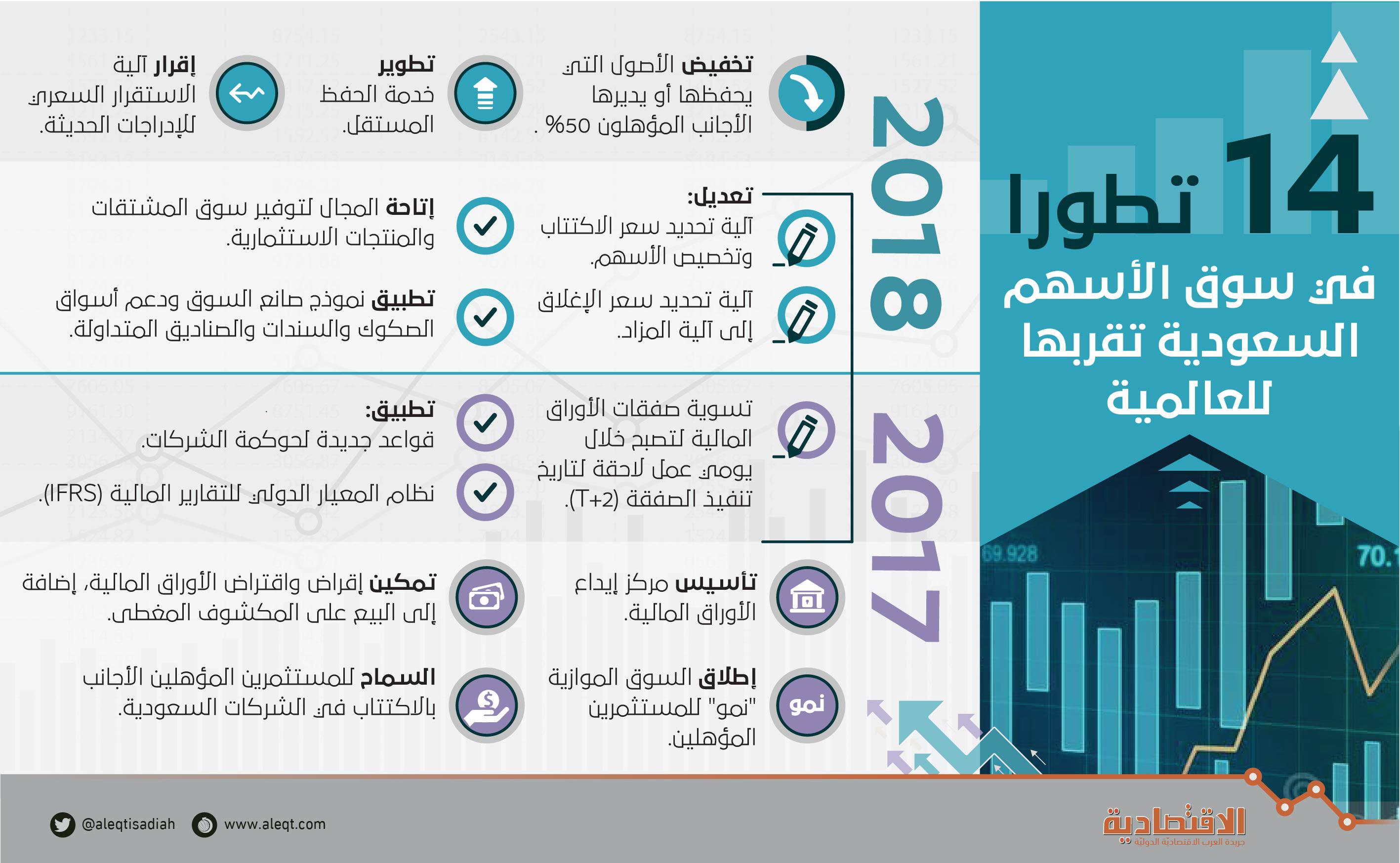 1 6 تريليون ريال قيمة أسهم الشركات السعودية المرشحة للانضمام إلى msci
