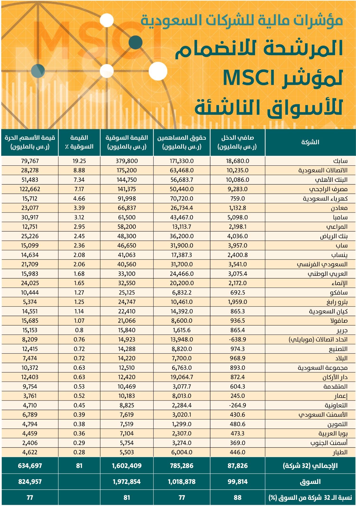 1.6 تريليون ريال قيمة أسهم الشركات السعودية المرشحة للانضمام إلى MSCI   صحيفة الاقتصادية