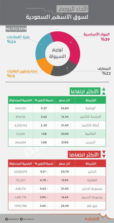 الأسهم السعودية تفقد مستوى 8200 نقطة مسجلة أسوأ أداء منذ 10 جلسات   صحيفة الاقتصادية