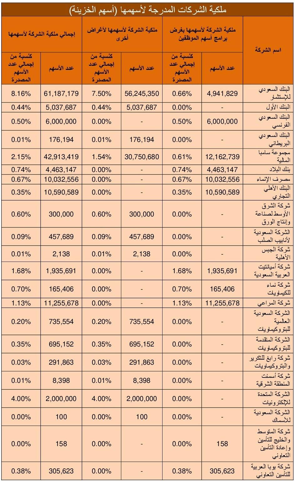 158.6 مليون سهم خزينة لـ 22 شركة في سوق الأسهم.. 89% منها للمصارف   صحيفة الاقتصادية