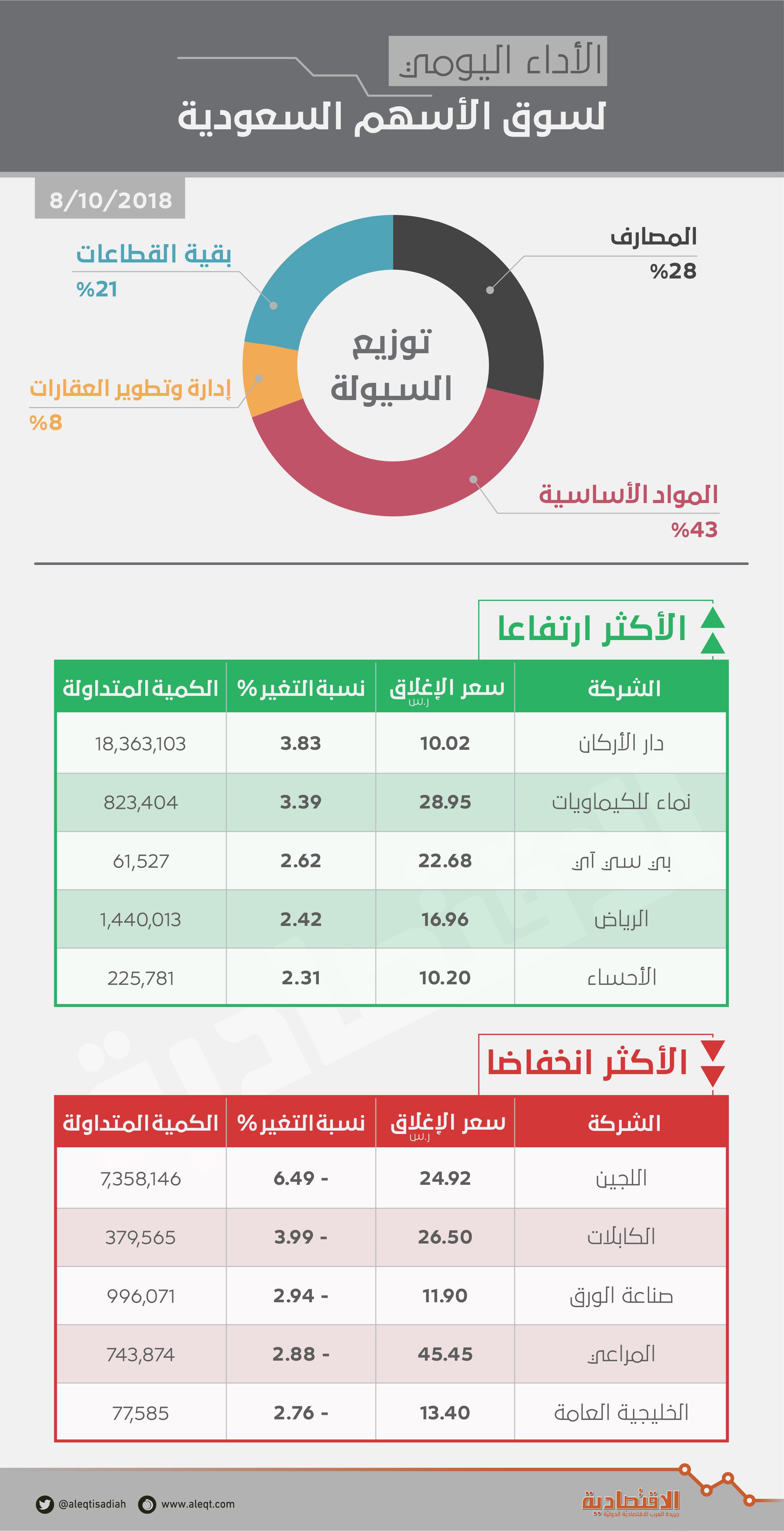 الأسهم السعودية تتجاهل تقلبات أسعار النفط وتضيف 45 نقطة بدعم  المصارف    صحيفة الاقتصادية