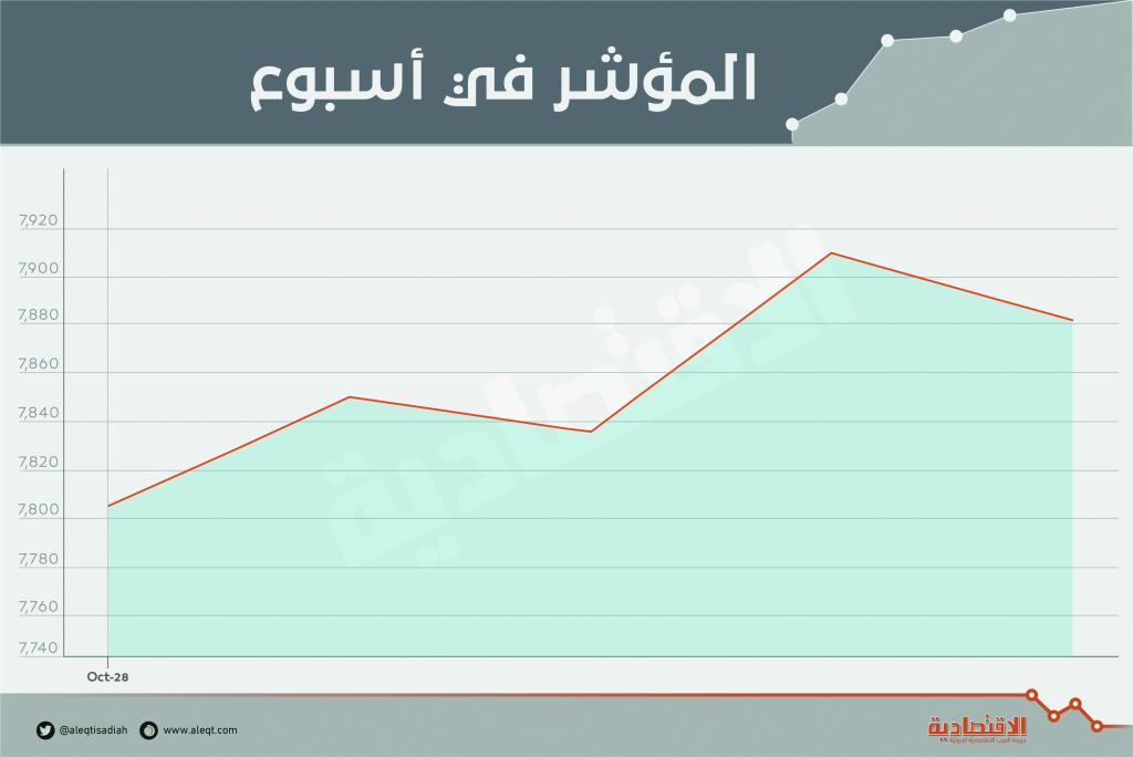 الأسهم السعودية تضيف 90 مليار ريال إلى قيمتها السوقية وترتفع للأسبوع الثالث   صحيفة الاقتصادية