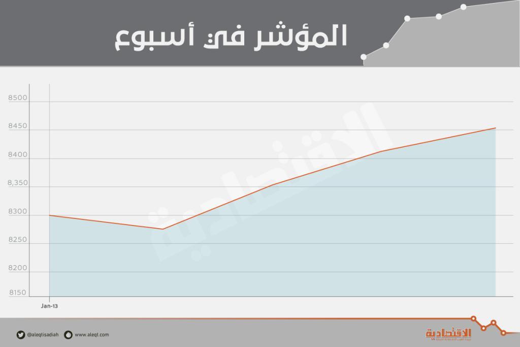 الأسهم المحلية تضيف 51 مليار ريال إلى قيمتها السوقية في أسبوع   صحيفة الاقتصادية