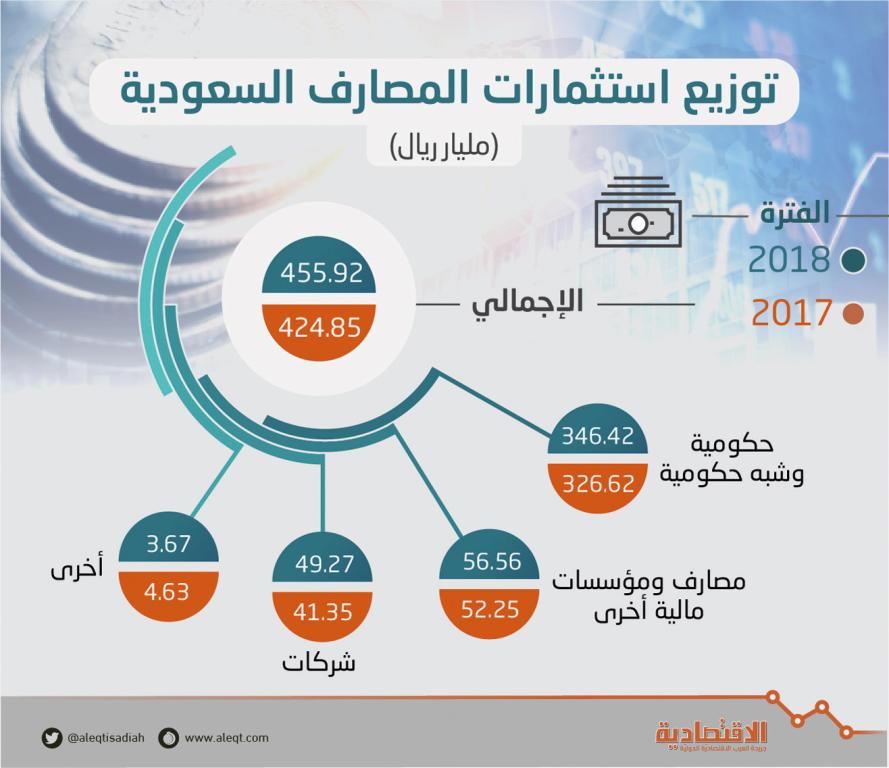 455.9 مليار ريال استثمارات المصارف السعودية .. 76 % منها حكومية style=