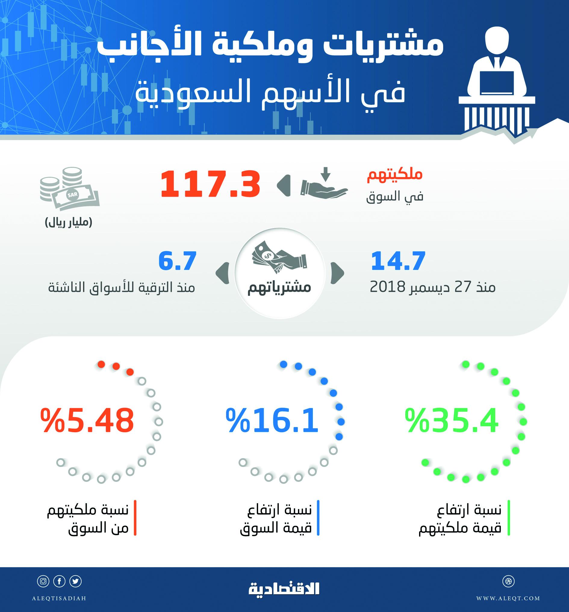 ملكية قياسية للأجانب في الأسهم السعودية بـ 117.3 مليار ريال .. تشكل 5.5 % من السوق   صحيفة الاقتصادية