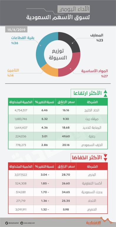 الأسهم السعودية تعود للربحية بدعم «المواد الأساسية» .. والسيولة تتجاوز 3 مليارات ريـال   صحيفة الاقتصادية